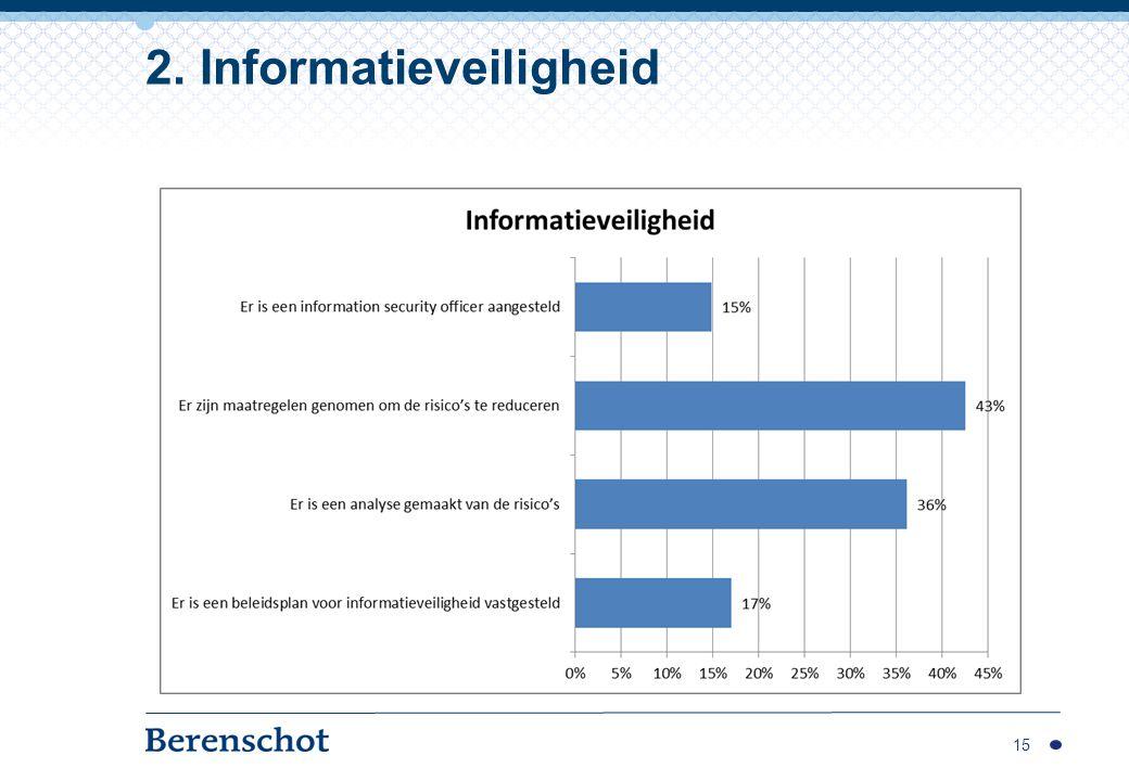 15 2. Informatieveiligheid
