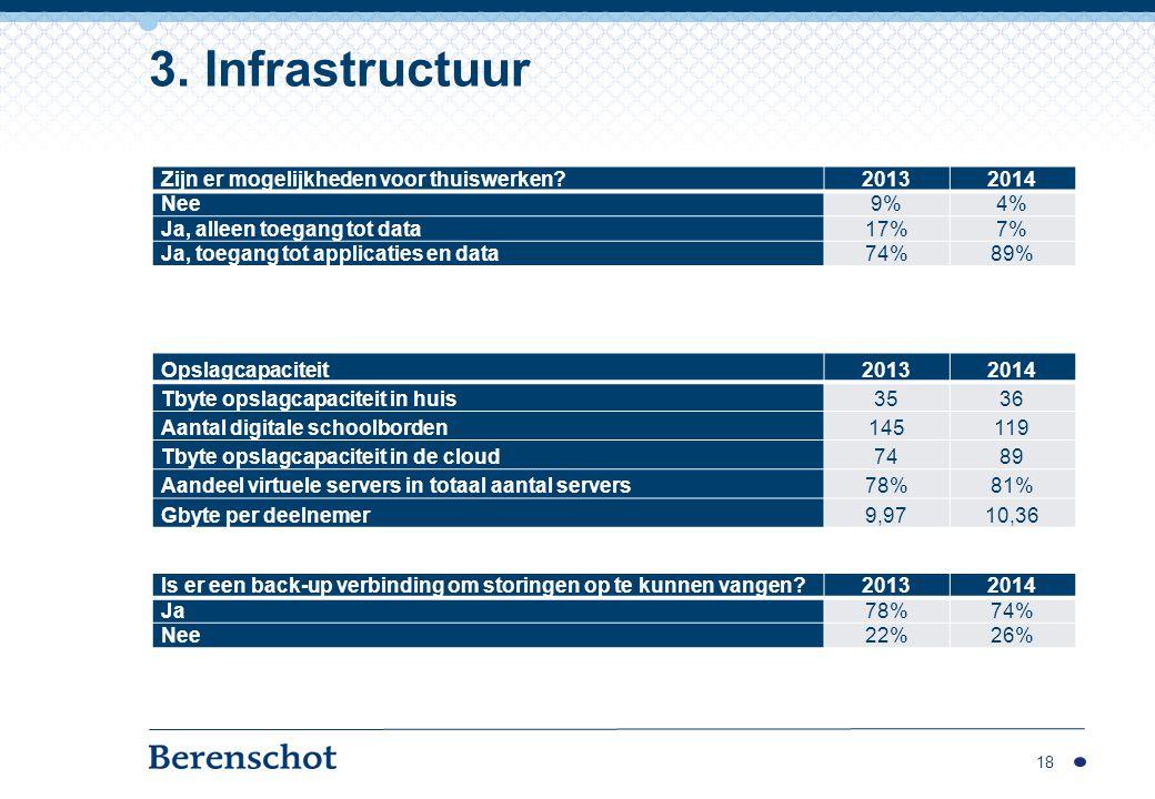 18 3. Infrastructuur Opslagcapaciteit20132014 Tbyte opslagcapaciteit in huis3536 Aantal digitale schoolborden145119 Tbyte opslagcapaciteit in de cloud