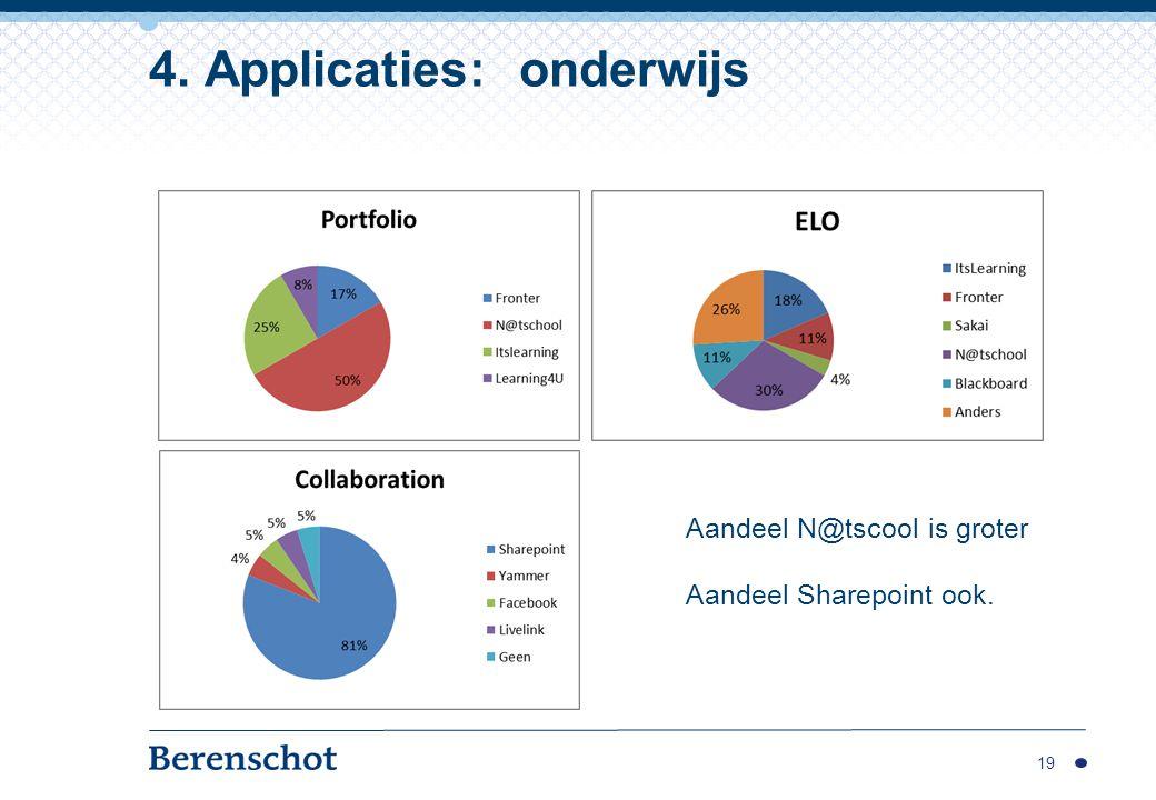 19 4. Applicaties: onderwijs Aandeel N@tscool is groter Aandeel Sharepoint ook.
