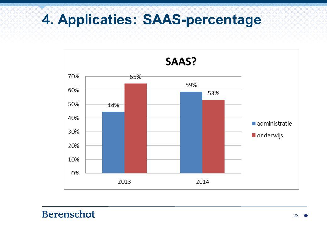22 4. Applicaties: SAAS-percentage