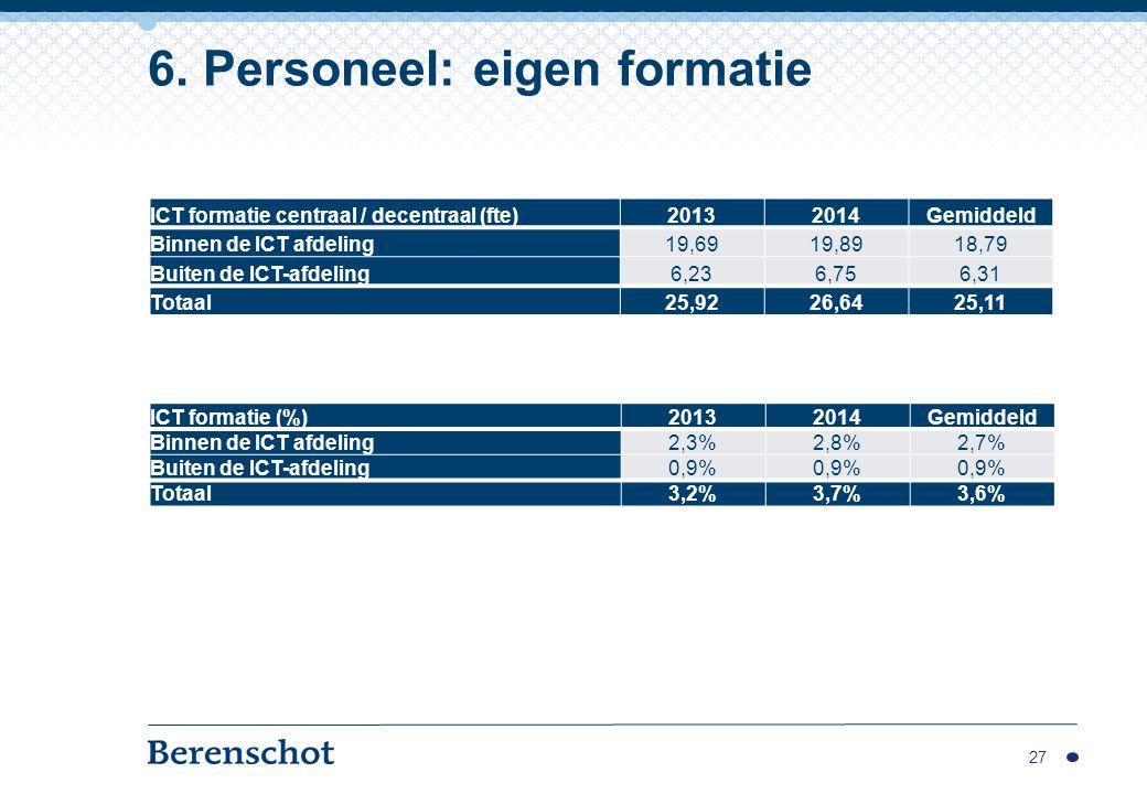 27 6. Personeel: eigen formatie ICT formatie centraal / decentraal (fte)20132014Gemiddeld Binnen de ICT afdeling19,6919,8918,79 Buiten de ICT-afdeling