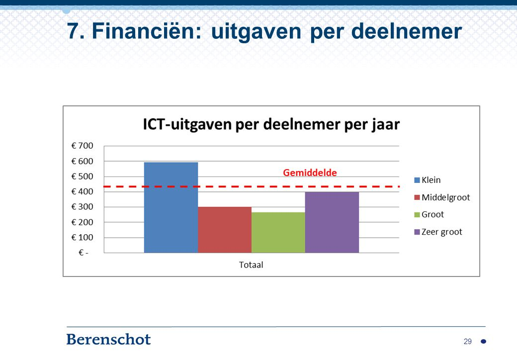 29 7. Financiën: uitgaven per deelnemer Gemiddelde