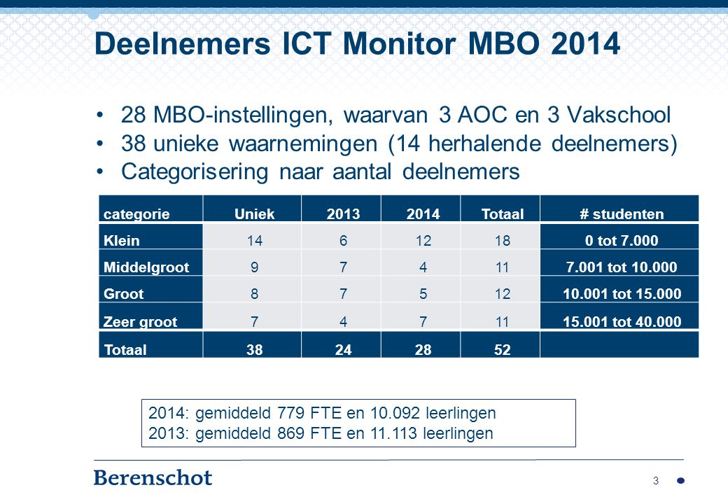 28 MBO-instellingen, waarvan 3 AOC en 3 Vakschool 38 unieke waarnemingen (14 herhalende deelnemers) Categorisering naar aantal deelnemers 3 Deelnemers