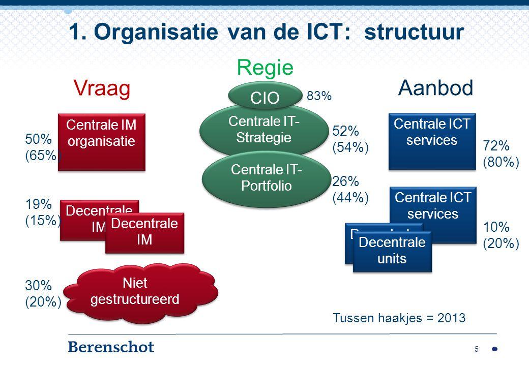 5 1. Organisatie van de ICT: structuur Centrale IM organisatie Decentrale IM Niet gestructureerd 50% (65%) 19% (15%) 30% (20%) Vraag Centrale ICT serv