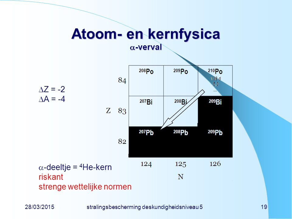 28/03/2015stralingsbescherming deskundigheidsniveau 519 Atoom- en kernfysica  -verval  Z = -2  A = -4  -deeltje = 4 He-kern riskant strenge wettel