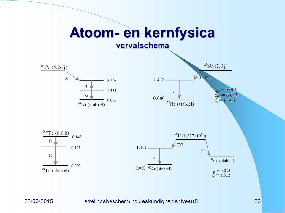 28/03/2015stralingsbescherming deskundigheidsniveau 523 Atoom- en kernfysica vervalschema
