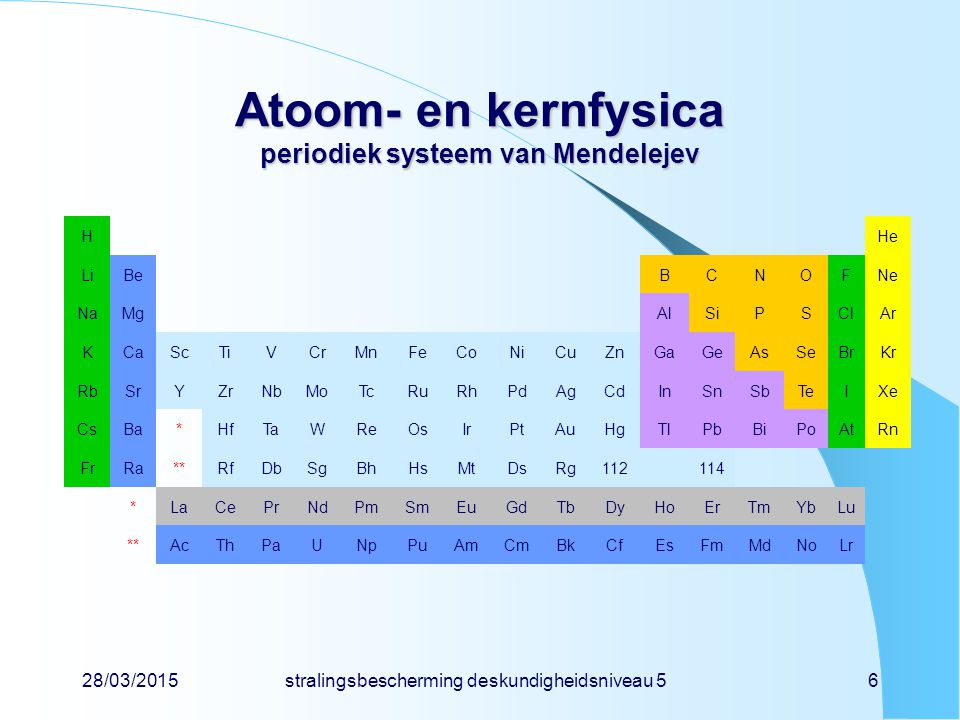 28/03/2015stralingsbescherming deskundigheidsniveau 56 Atoom- en kernfysica periodiek systeem van Mendelejev HHe LiBeBCNOFNe NaMgAlSiPSClAr KCaScTiVCrMnFeCoNiCuZnGaGeAsSeBrKr RbSrYZrNbMoTcRuRhPdAgCdInSnSbTeIXe CsBa*HfTaWReOsIrPtAuHgTlPbBiPoAtRn FrRa**RfDbSgBhHsMtDsRg112114 *LaCePrNdPmSmEuGdTbDyHoErTmYbLu **AcThPaUNpPuAmCmBkCfEsFmMdNoLr