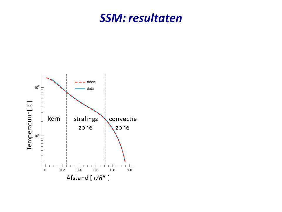 SSM: resultaten Temperatuur [ K ] Dichtheid [ g/cm 3 ] Afstand [ r/R* ] kern convectie zone kern stralings zone convectie zone stralings zone
