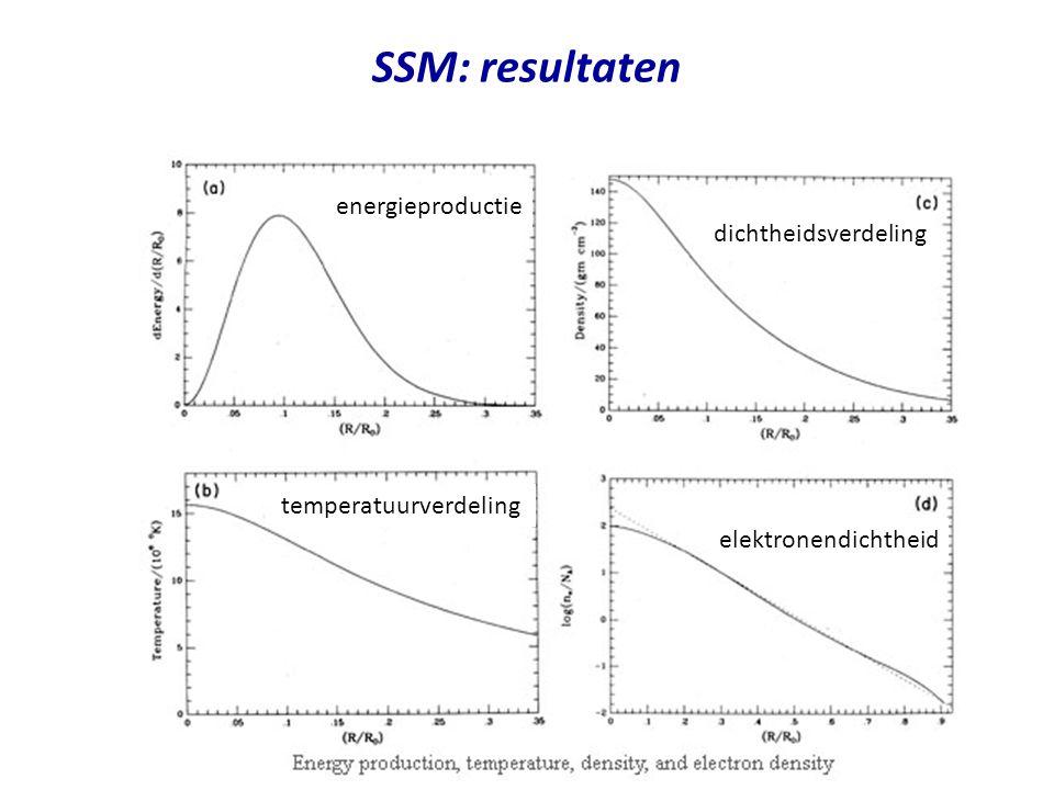 SSM: resultaten energieproductie temperatuurverdeling dichtheidsverdeling elektronendichtheid