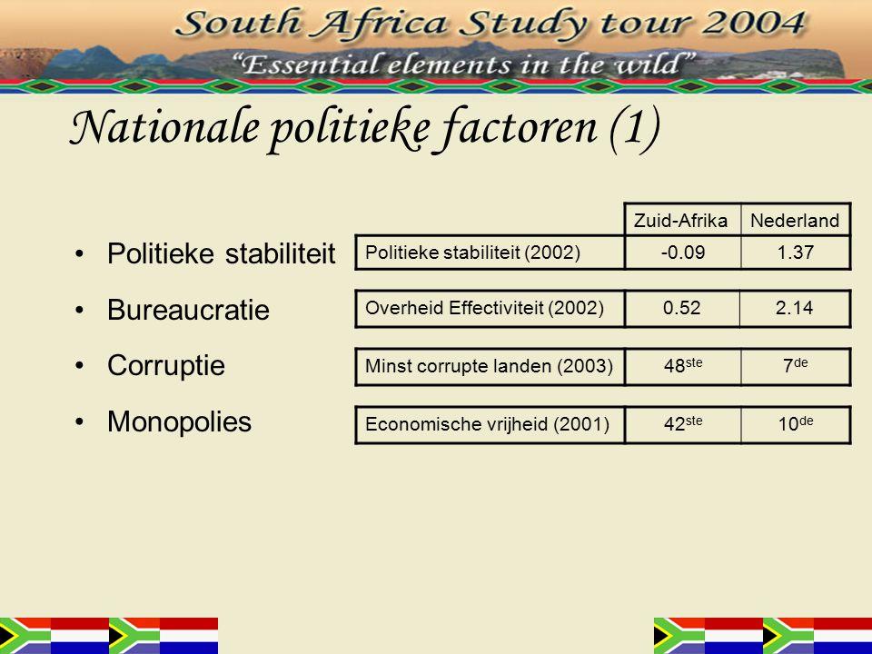 Arbeid wetgeving Belasting politiek Milieu wetgeving Belastingen  sociale voorzieningen Stimulatie van economische ontwikkeling Sociale voorzieningen Ziekte verlof Apartheid: black homelands Biodiversiteit Nationale politieke factoren (2)
