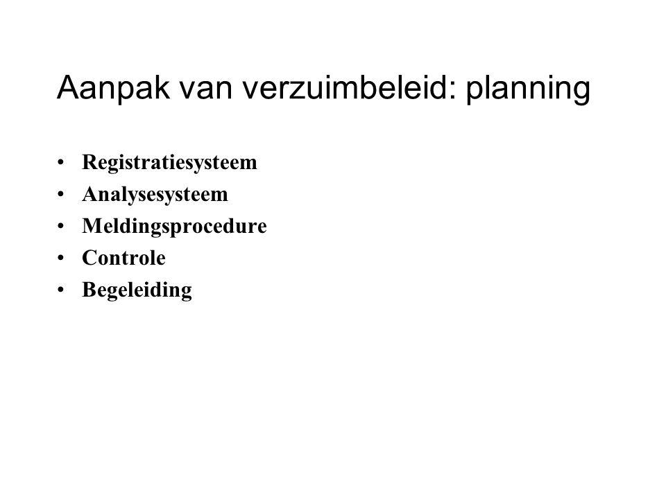 Aanpak van verzuimbeleid: planning Registratiesysteem Analysesysteem Meldingsprocedure Controle Begeleiding