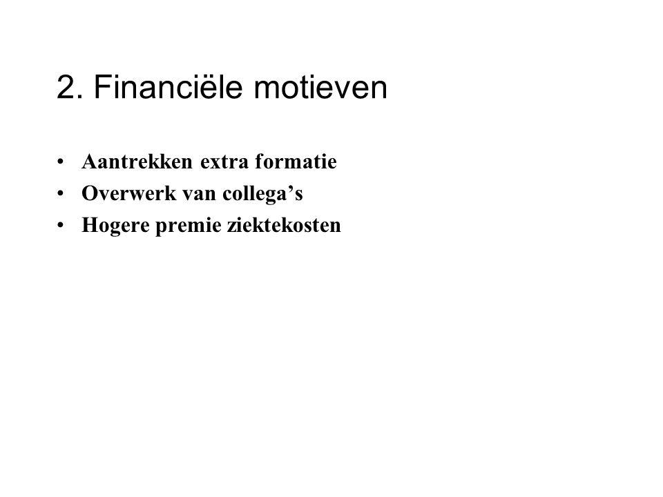 2. Financiële motieven Aantrekken extra formatie Overwerk van collega's Hogere premie ziektekosten