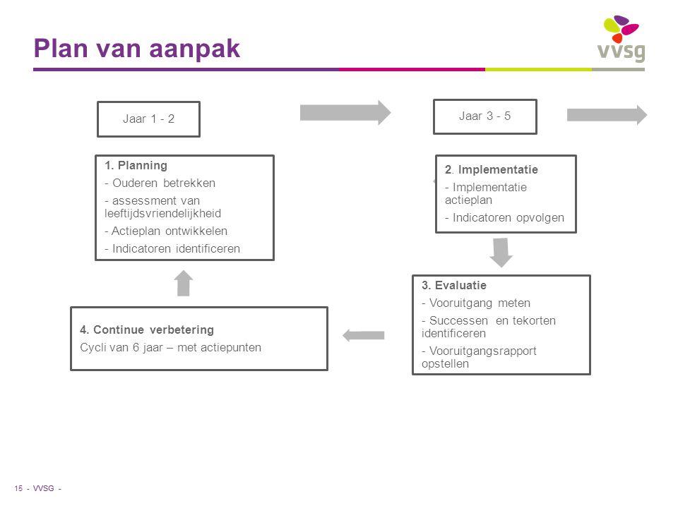 VVSG - Plan van aanpak 15 - Jaar 1 - 2 Jaar 3 - 5 2.