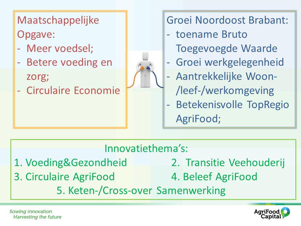 Maatschappelijke Opgave: -Meer voedsel; -Betere voeding en zorg; -Circulaire Economie Groei Noordoost Brabant: -toename Bruto Toegevoegde Waarde -Groe
