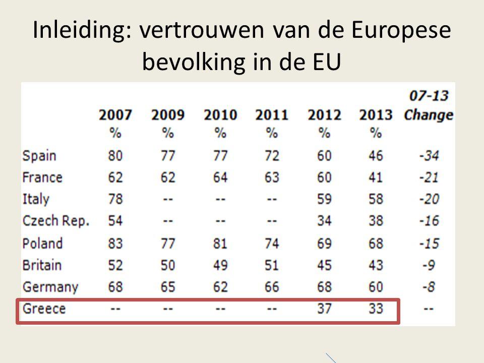 Sinds 2008 (crisis)  merkbare daling van vertrouwen in EU  sterkere daling vanaf 2010 Onvrede was (2013) het grootst in Griekenland  Spanningen lopen hoog op: EU in vraag gesteld  Nu: Griekse situatie beheerst agenda