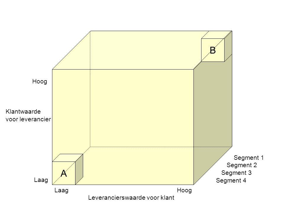 A B Laag Hoog Leverancierswaarde voor klant Segment 1 Segment 2 Segment 3 Segment 4 Hoog Klantwaarde voor leverancier Laag