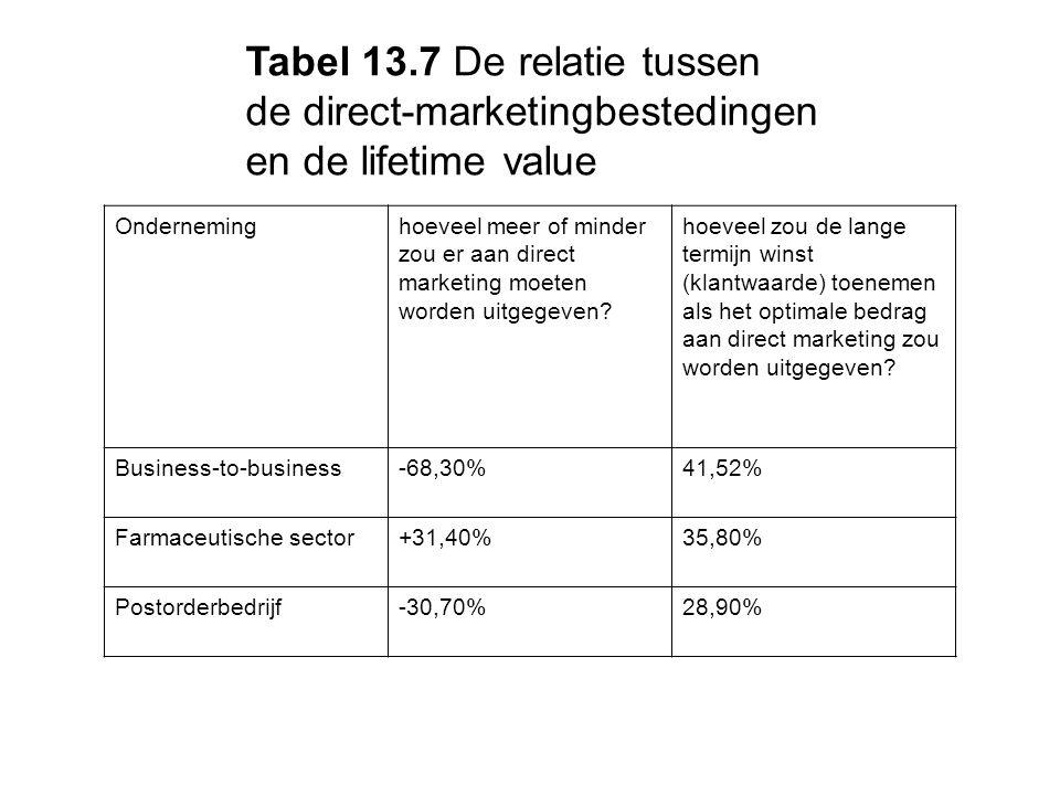 Tabel 13.7 De relatie tussen de direct-marketingbestedingen en de lifetime value Onderneminghoeveel meer of minder zou er aan direct marketing moeten