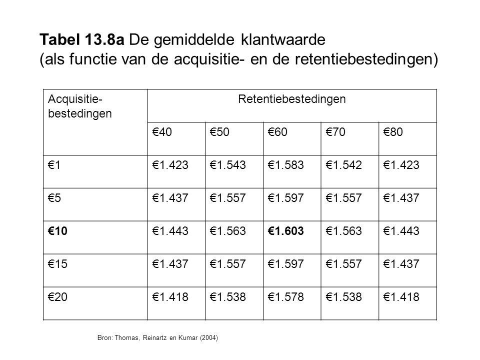Tabel 13.8a De gemiddelde klantwaarde (als functie van de acquisitie- en de retentiebestedingen) Acquisitie- bestedingen Retentiebestedingen €40€50€60