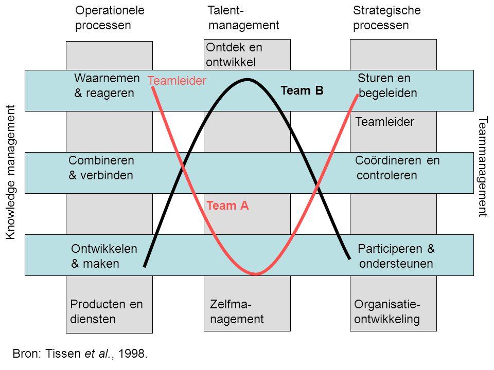 Operationele Talent- Strategische processen management processen Waarnemen Sturen en & reageren begeleiden Combineren Coördineren en & verbinden contr