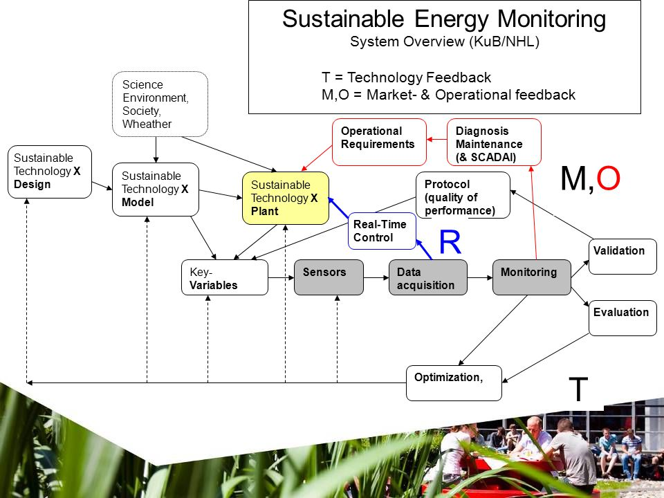 Sustainable Technology X Design Science Environment, Society, Wheather Sustainable Technology X Plant Sustainable Technology X Model Key- Variables SensorsData acquisition Optimization, Validation Evaluation Monitoring Sustainable Energy Monitoring System Overview (KuB/NHL) T = Technology Feedback M,O = Market- & Operational feedback Protocol (quality of performance) T M,O Operational Requirements Diagnosis Maintenance (& SCADAl) Real-Time Control R