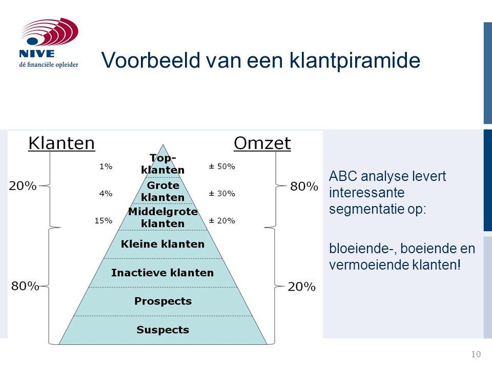 10 28-3-201510 Voorbeeld van een klantpiramide ABC analyse levert interessante segmentatie op: bloeiende-, boeiende en vermoeiende klanten!