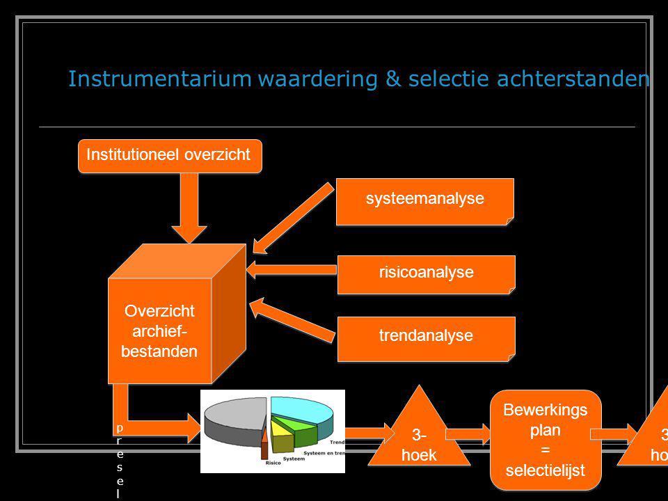 Pilots Achterstanden  VROM  Buitenlandse Zaken  Justitie Toekomst  Generiek waarderingsmodel  strategisch ketengericht informatieoverleg (Financiën/EZ)  trendanalyse als instrument voor acquisitie KVAN, 7 juni 2011