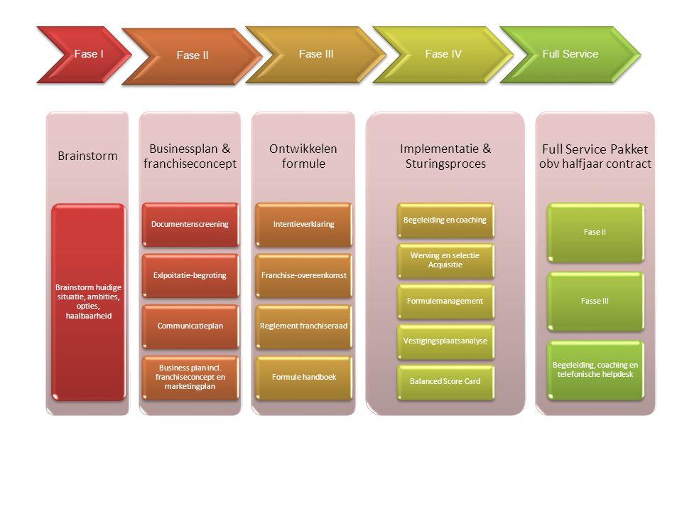 Fase I Fase II Fase IIIFase IVFull Service Brainstorm Brainstorm huidige situatie, ambities, opties, haalbaarheid Businessplan & franchiseconcept DocumentenscreeningExlpoitatie-begrotingCommunicatieplan Business plan incl.