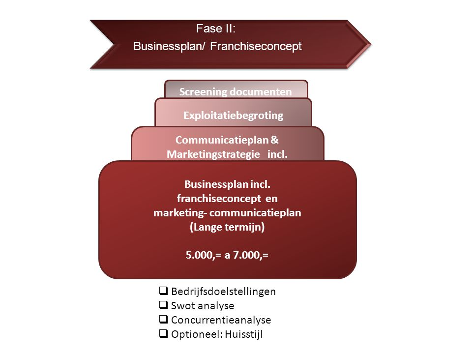 Fase II: Businessplan/ Franchiseconcept Exploitatiebegroting Communicatieplan & Marketingstrategie incl. exploitatiebegroting Korte termijn Businesspl