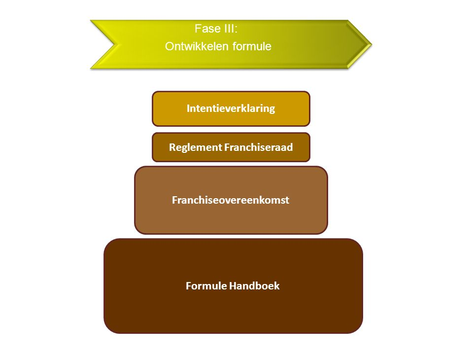 Fase III: Ontwikkelen formule Reglement Franchiseraad Franchiseovereenkomst Intentieverklaring Formule Handboek