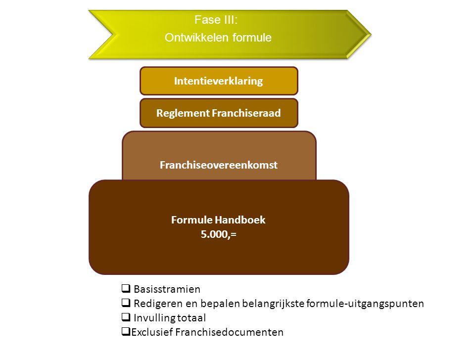 Fase III: Ontwikkelen formule Intentieverklaring Reglement Franchiseraad Franchiseovereenkomst Formule Handboek 5.000,=  Basisstramien  Redigeren en bepalen belangrijkste formule-uitgangspunten  Invulling totaal  Exclusief Franchisedocumenten