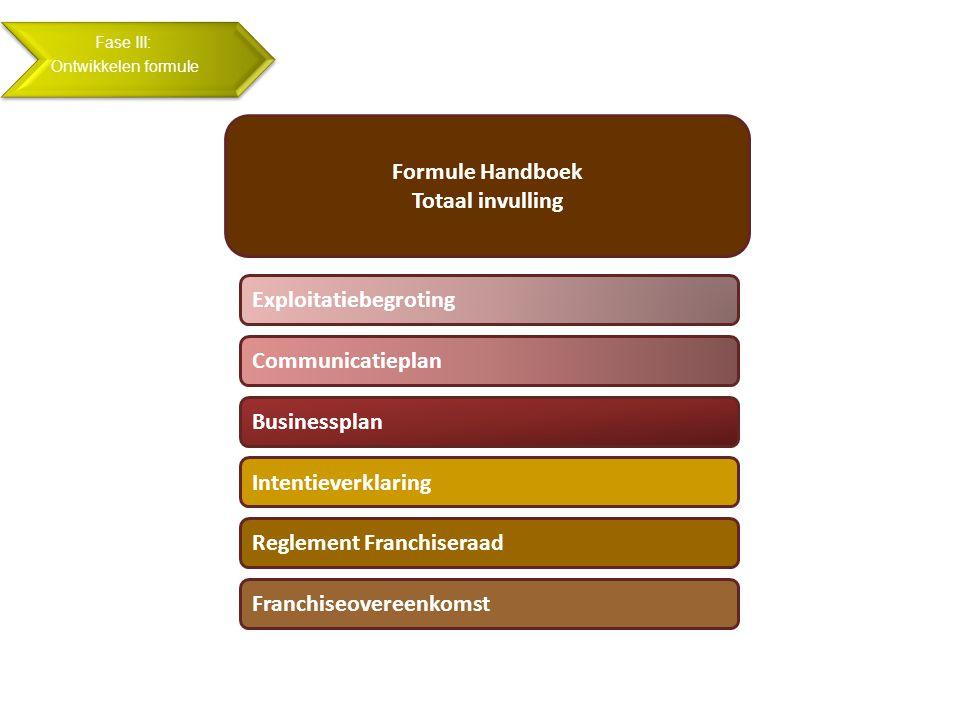 Fase III: Ontwikkelen formule Intentieverklaring Reglement Franchiseraad Franchiseovereenkomst Formule Handboek Totaal invulling Exploitatiebegroting