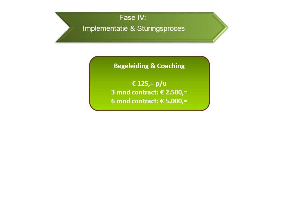 Fase IV: Implementatie & Sturingsproces Begeleiding & Coaching € 125,= p/u 3 mnd contract: € 2.500,= 6 mnd contract: € 5.000,=