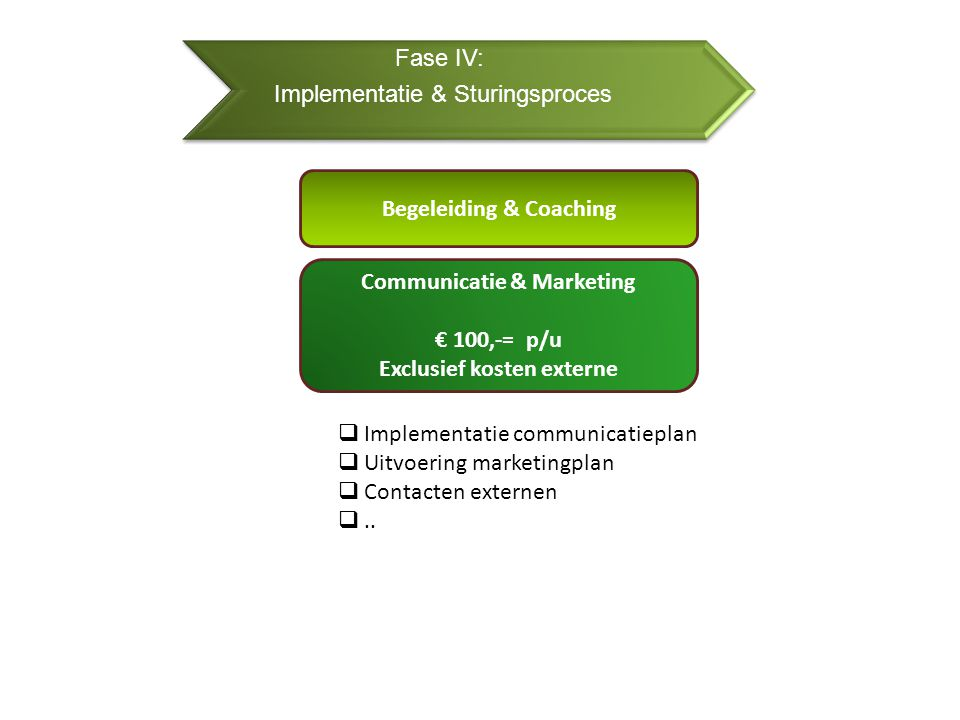 Fase IV: Implementatie & Sturingsproces Begeleiding & Coaching Communicatie & Marketing € 100,-= p/u Exclusief kosten externe  Implementatie communicatieplan  Uitvoering marketingplan  Contacten externen ..