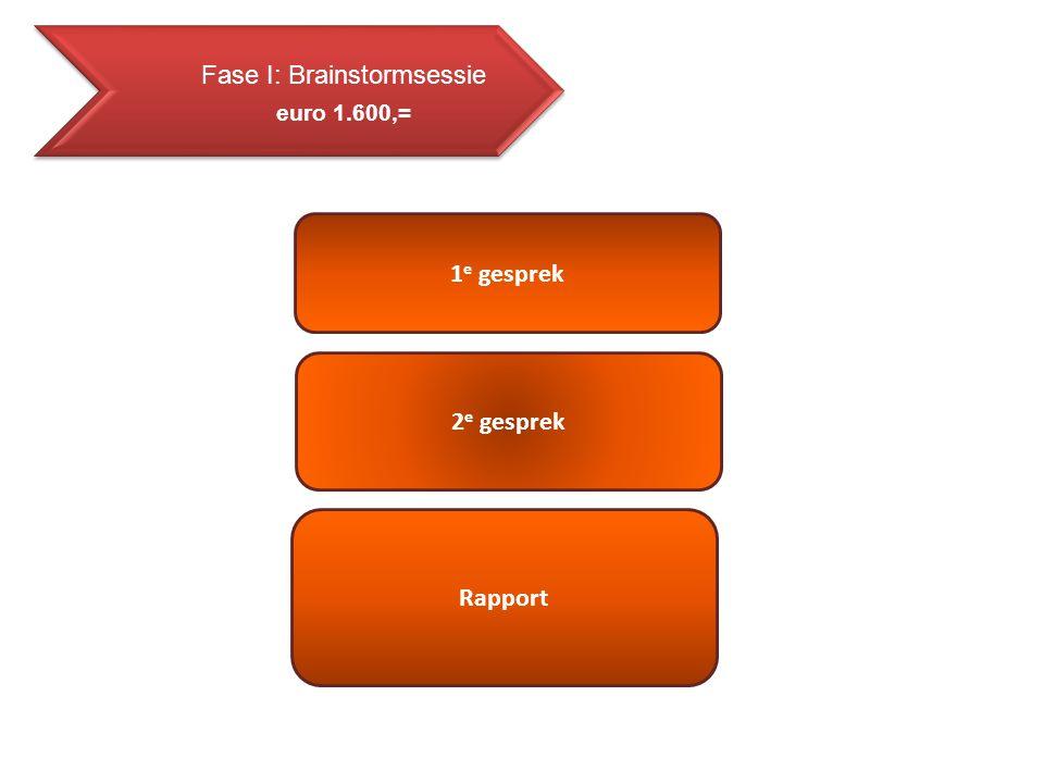 Fase IV: Implementatie & Sturingsproces Werving, Selectie & Acquisitie Formulemanagement € 125,= p/u Vestigingsplaats-analyse Begeleiding & Coaching Communicatie & Marketing Balance Score Card € projectprijs
