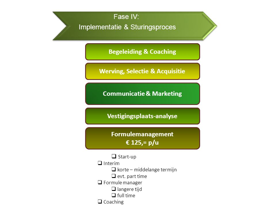 Fase IV: Implementatie & Sturingsproces Werving, Selectie & Acquisitie Formulemanagement € 125,= p/u Vestigingsplaats-analyse  Start-up  Interim  korte – middelange termijn  evt.