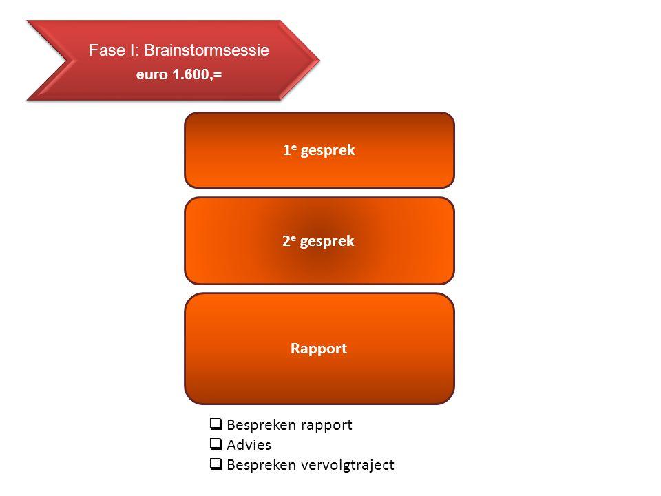Fase II: Businessplan/ Franchiseconcept Exploitatiebegroting Communicatieplan Businessplan Screening documenten