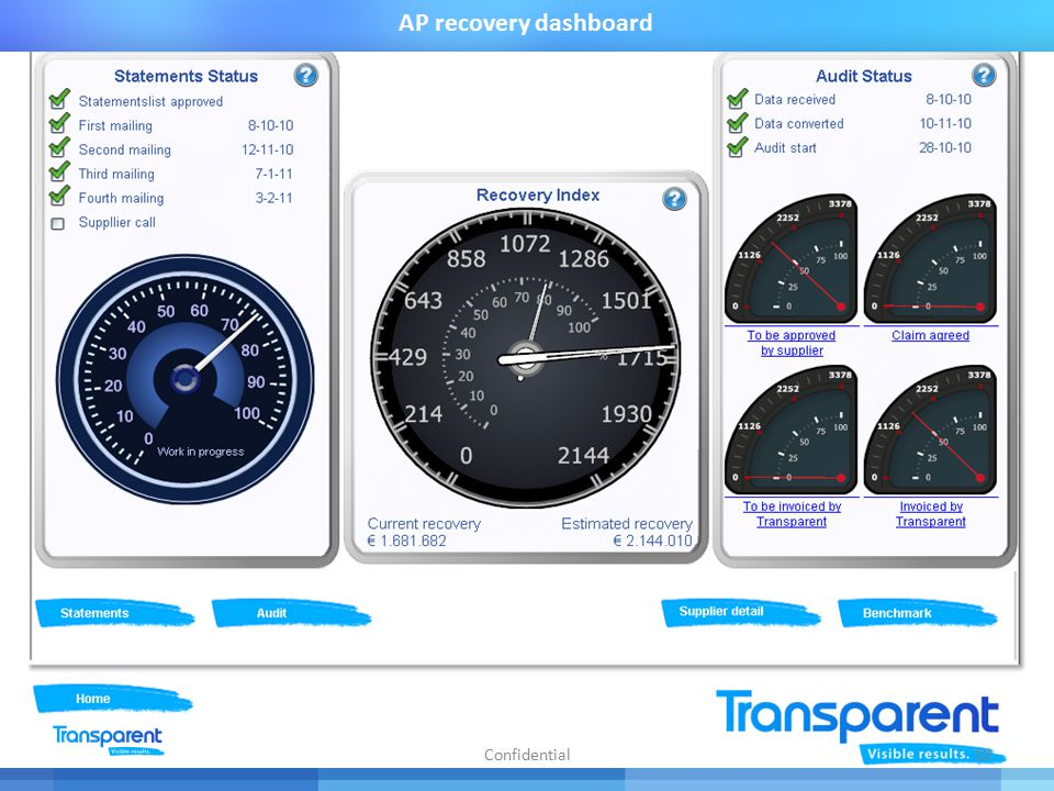 AP recovery dashboard 10Confidential