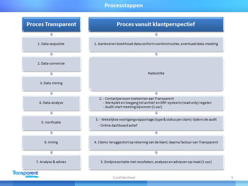 5 Processtappen Proces Transparent 1.Data-acquisitie2.
