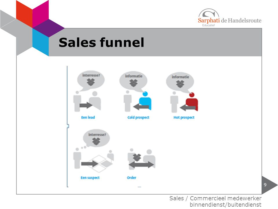 9 Sales / Commercieel medewerker binnendienst/buitendienst Sales funnel
