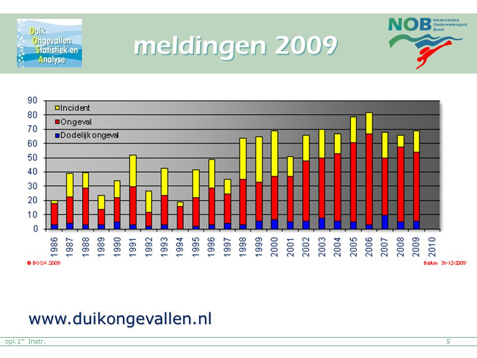 Nederlandse Onderwatersport Bond opl.1* Instr. meldingen 2009 5 www.duikongevallen.nl