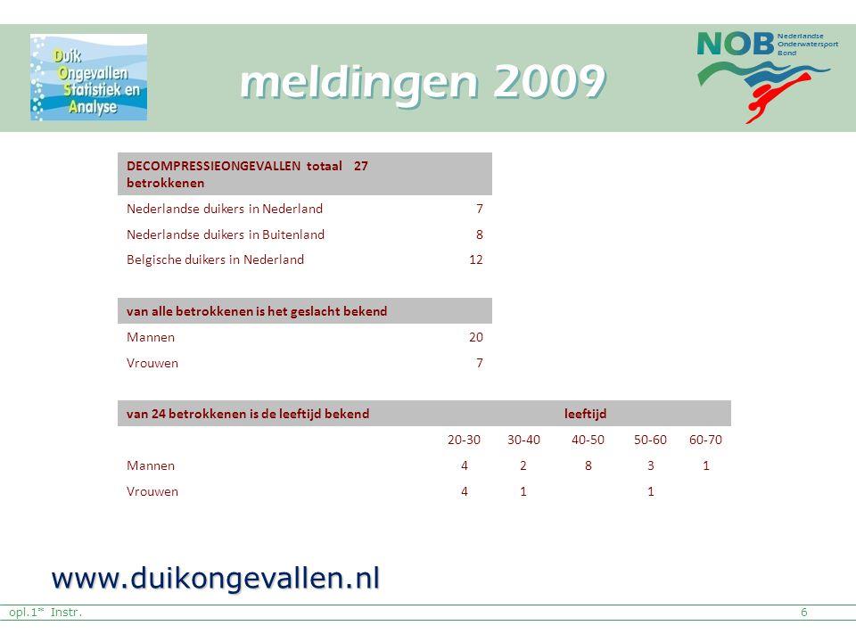 Nederlandse Onderwatersport Bond opl.1* Instr. meldingen 2009 6 www.duikongevallen.nl DECOMPRESSIEONGEVALLEN totaal 27 betrokkenen Nederlandse duikers