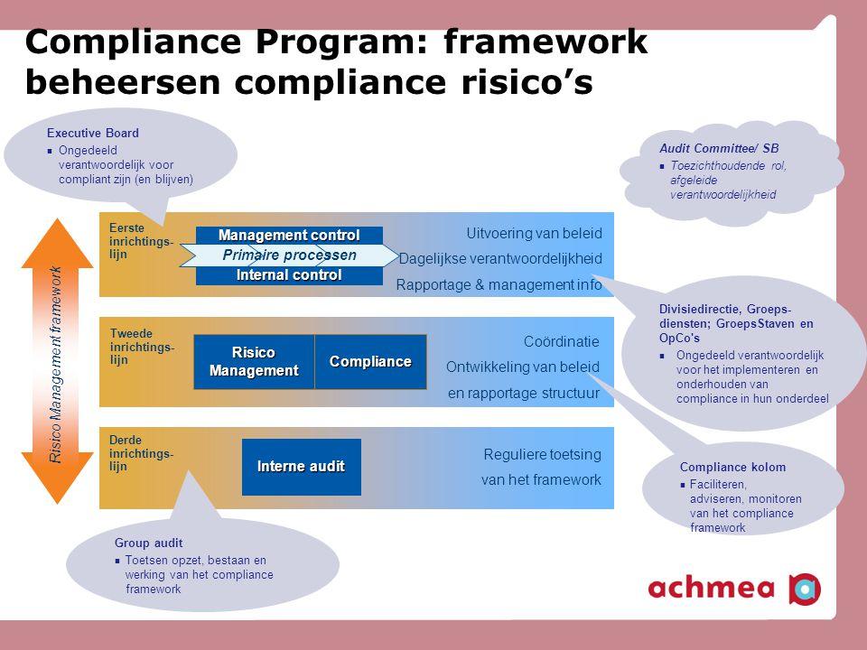 RisicoManagementCompliance Interne audit Eerste inrichtings- lijn Tweede inrichtings- lijn Derde inrichtings- lijn Risico Management framework Managem