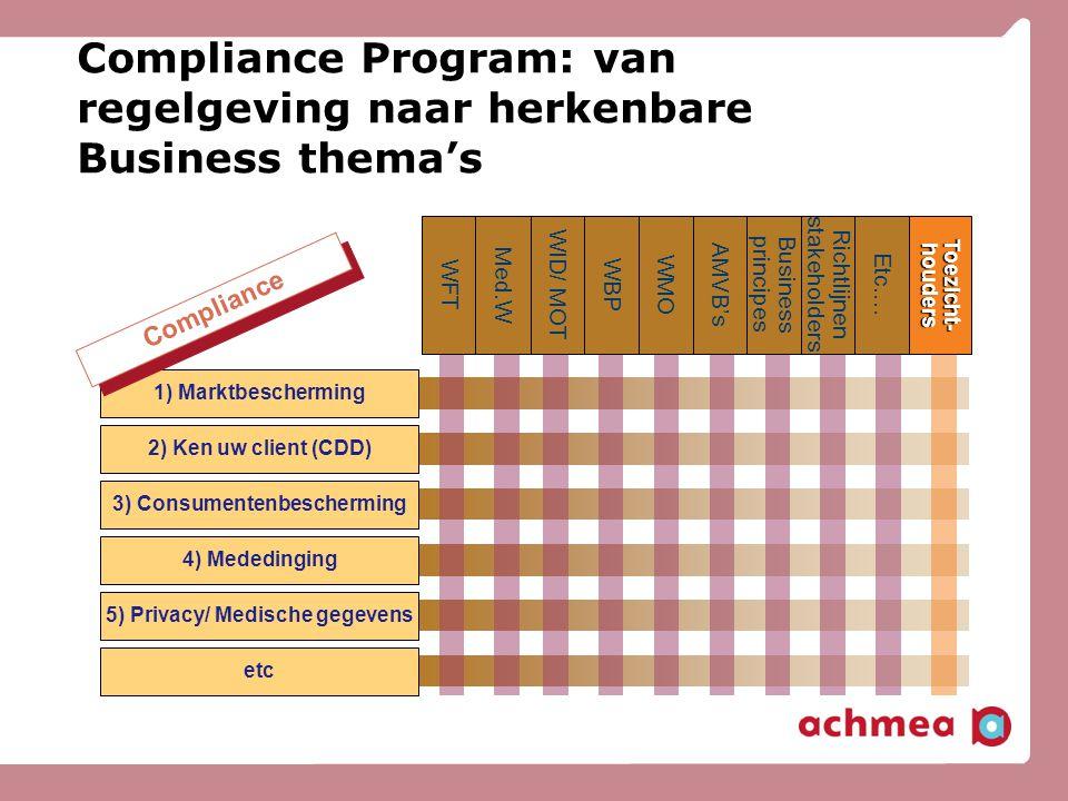 Compliance Program: van regelgeving naar herkenbare Business thema's Toezicht- houders 1) Marktbescherming 2) Ken uw client (CDD) 3) Consumentenbesche
