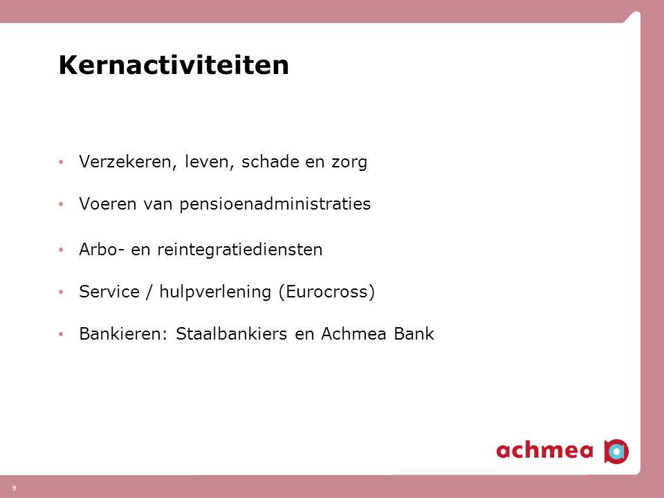10 Distributiekanalen Direct writing Assurantie tussenpersonen Bankkantoren (Rabobank) Verzekeringswinkels Internet Werkgeverskanaal