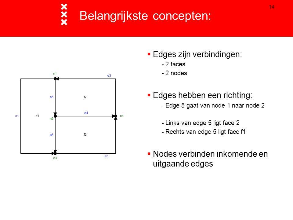 14 Belangrijkste concepten:  Edges zijn verbindingen: - 2 faces - 2 nodes  Edges hebben een richting: - Edge 5 gaat van node 1 naar node 2 - Links van edge 5 ligt face 2 - Rechts van edge 5 ligt face f1  Nodes verbinden inkomende en uitgaande edges