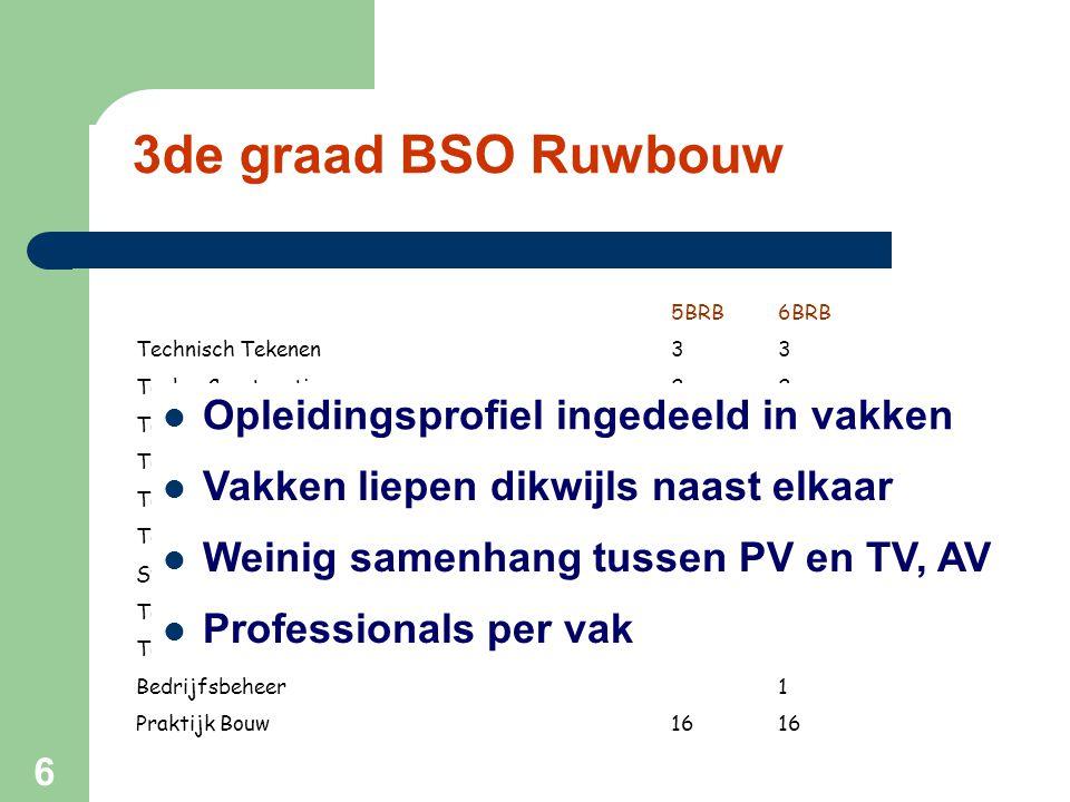 6 3de graad BSO Ruwbouw 5BRB6BRB Technisch Tekenen33 Techn.