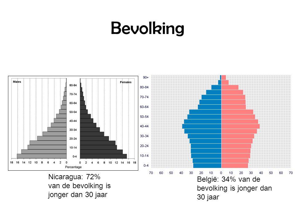 Bevolking Nicaragua: 72% van de bevolking is jonger dan 30 jaar België: 34% van de bevolking is jonger dan 30 jaar