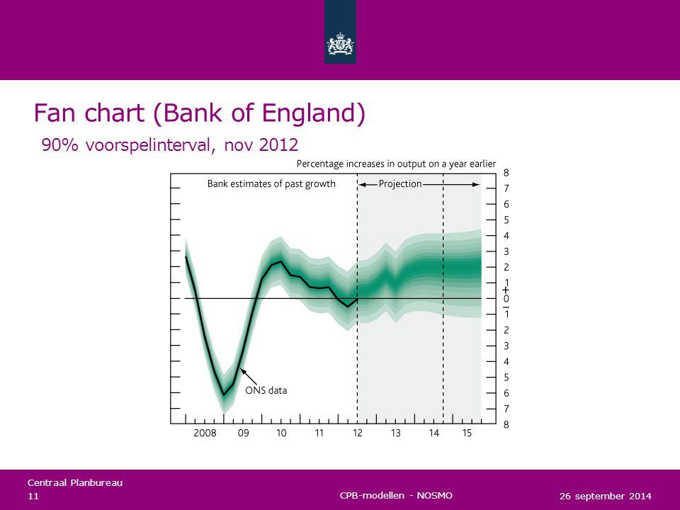 Centraal Planbureau Scenario's: zorgkosten 2010-2040 Zorgkosten (totaal, %bbp) 26 september 2014 12 CPB-modellen - NOSMO