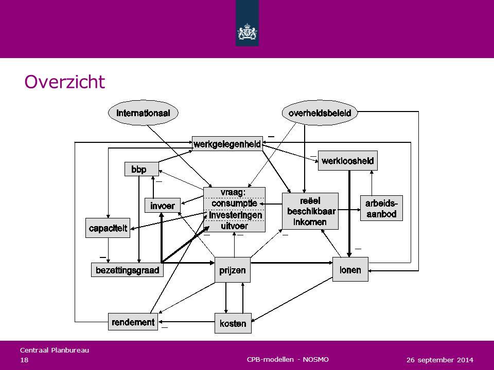 Centraal Planbureau Voorspellen - waarom met een model als SAFFIER.