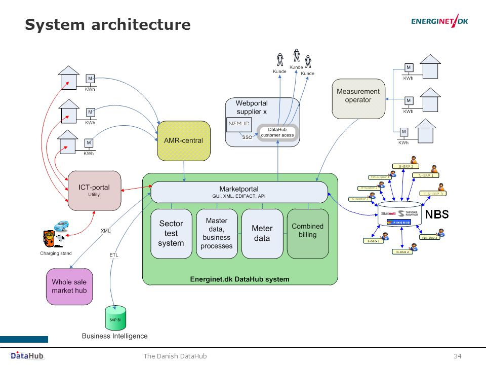 34The Danish DataHub System architecture